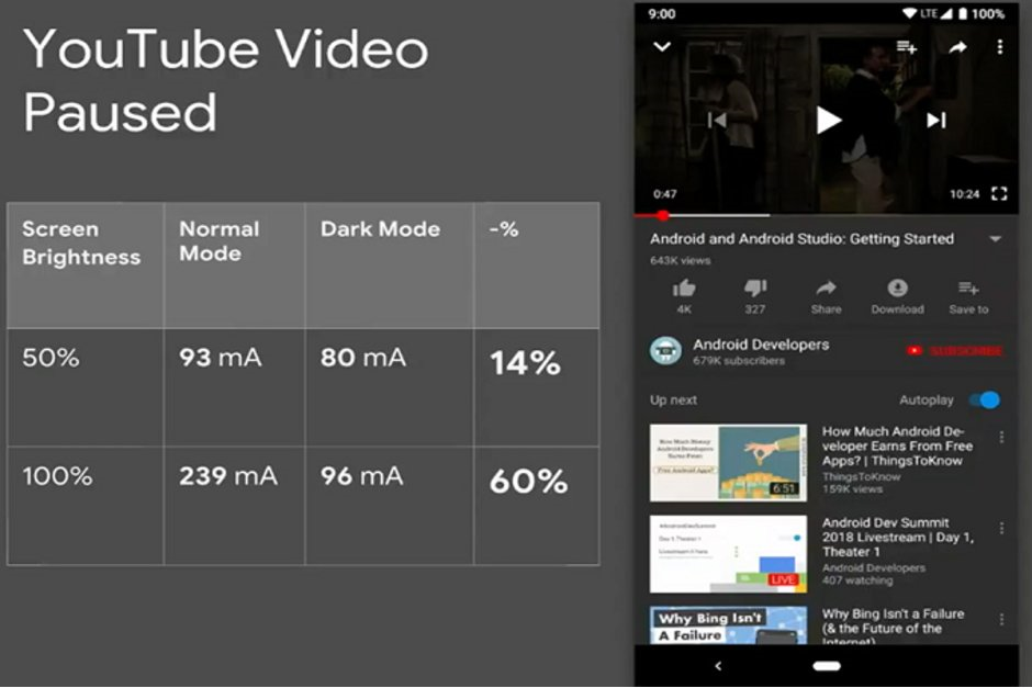 گوگل اندروید حالت تیره حالت شب Dark Mode