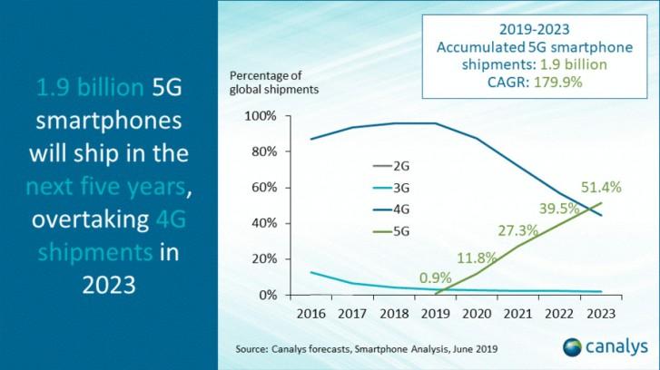 5G شبکه نسل 5 ارتباطات 4G