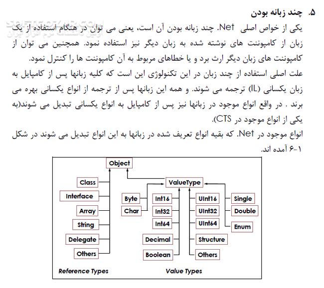 برنامه سازی پیشرفته تصاویر نرم افزار  - سافت گذر