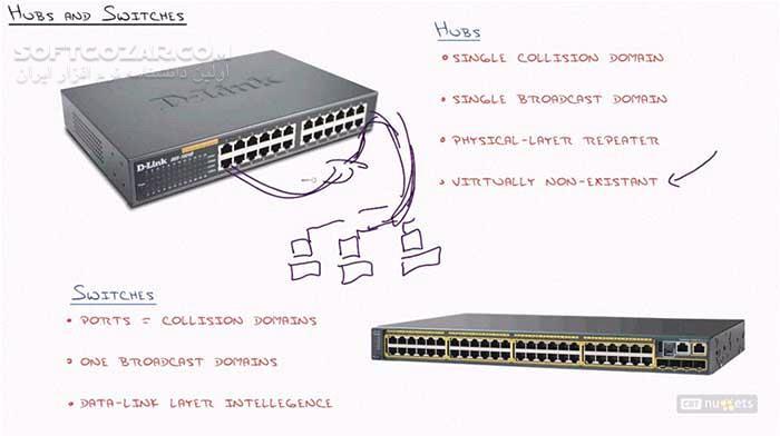 CBT Nuggets Cisco CCNA 640 875 SPNGN1 Cisco CCNA 640 878 SPNGN2 تصاویر نرم افزار  - سافت گذر
