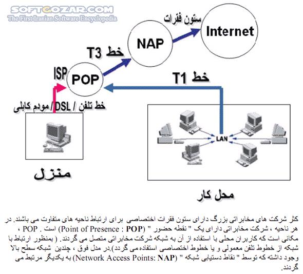 آشنایی با زیر ساخت شبکه جهانی اینترنت تصاویر نرم افزار  - سافت گذر