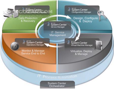 Microsoft System Center 2019 2018 Endpoint Protection 2016 Linux Mac تصاویر نرم افزار  - سافت گذر