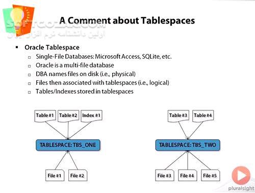 Pluralsight Optimizing SQL Queries in Oracle تصاویر نرم افزار  - سافت گذر