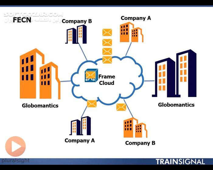 Pluralsight Cisco CCNA Part 1 2 3 4 Cisco CCNA WAN Technologies Advanced Ethernet and File Management IP Routing تصاویر نرم افزار  - سافت گذر