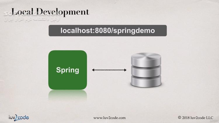Udemy Deploy Java Spring Apps Online to Amazon Cloud (AWS) تصاویر نرم افزار  - سافت گذر