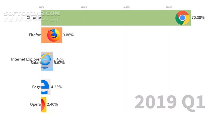 Usage Share of Internet Browsers 1996 2019 تصاویر نرم افزار  - سافت گذر