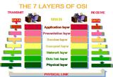 دانلود آموزش کامل با مدل مرجع OSI